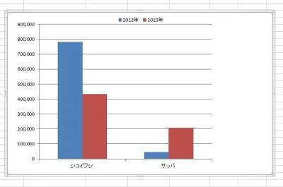 比較グラフ1