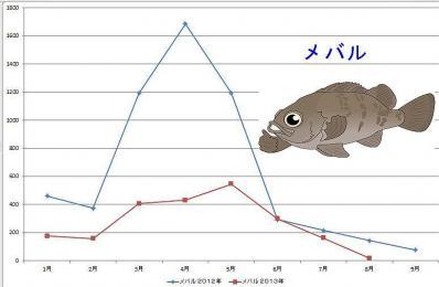 メバルグラフ