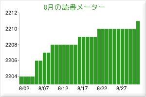 201308読書メーター