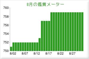 201308観賞メーター