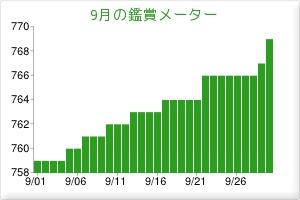 201309鑑賞メーター