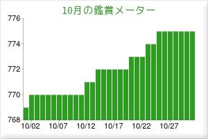 201310鑑賞メーター