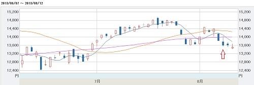 2013_06_08日経平均