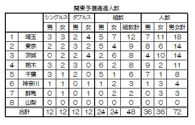 県別予選通過人数