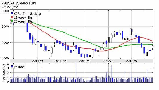 kyosera_chart2011-2012.jpg