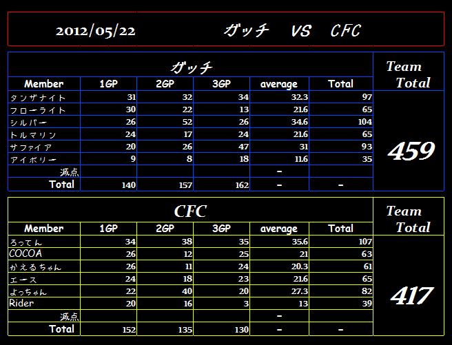 vsCFC(5・22)