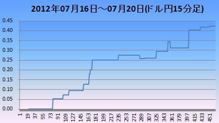 2012y0722ドル円15分足