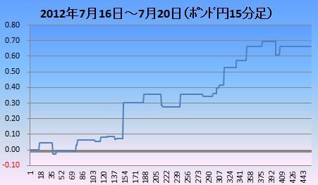 2012y07m22ポン円15分足