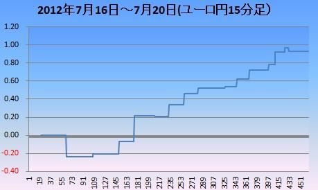 2012y07m22ユロ円15分