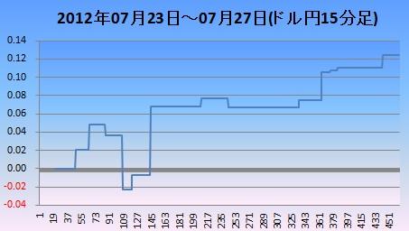 2012年7月4週ドル円15分