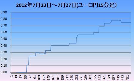 2012年7月4週ユロ円