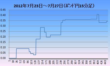 2012年7月4週ポンド円