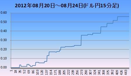 2012年8月3週ドル円