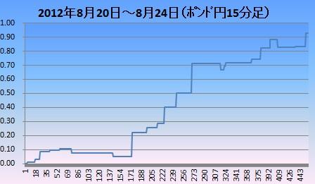 2012年8月3週ポンド円