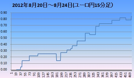 2012年8月3週ユロ円