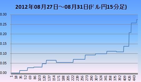 2012年8月4週ドル円