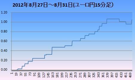 2012年8月4週ユロ円