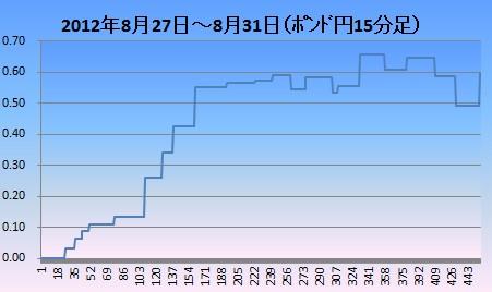 2012年8月4週ポンド円