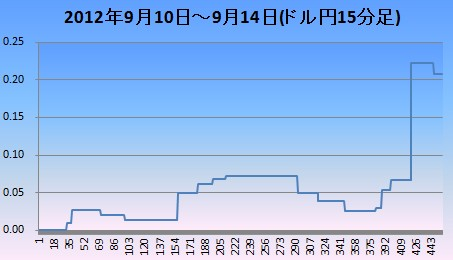 2012年9月2週ドル円