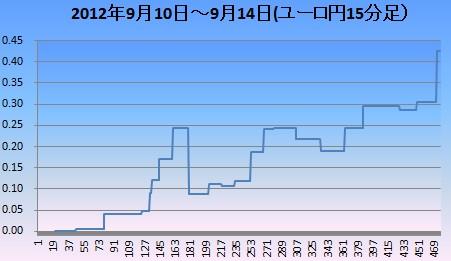 2012年9月2週ユロ円