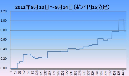 2012年9月2週ポンド円