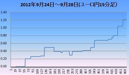 2012年9月4週ユロ円