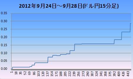 2012年9月4週ドル円