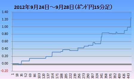 2012年9月4週ポンド円