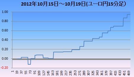 2012年10月3週ユロ円
