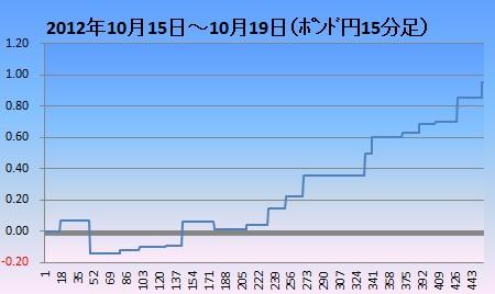 2012年10月3週ポンド円