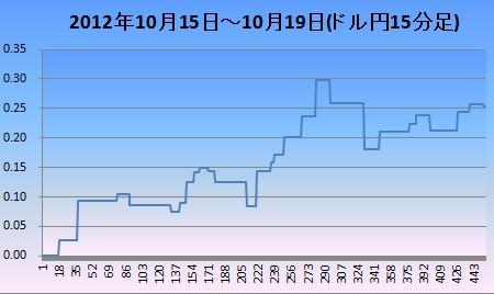 2012年10月3週ドル円