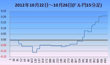 2012年10月4週ドル円