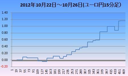 2012年10月4週ユロ円