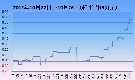 2012年10月4週ポンド円