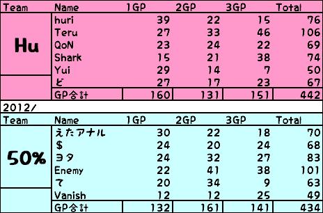 Hu vs 502