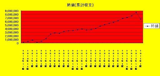 収支チャート〔2013年1限更新済〕