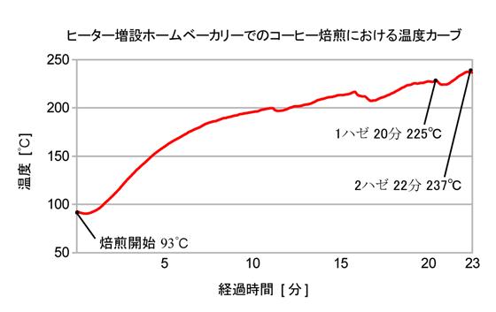 20130206焙煎温度グラフ