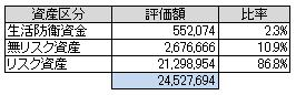 資産別(2014.11)
