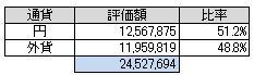 通貨別(2014.11)