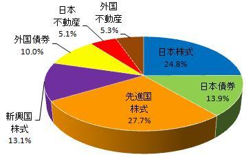 グラフ(2014.11)