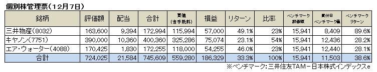 個別株(2014.12)