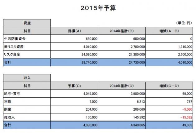 2015年予算①