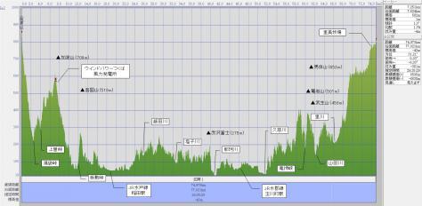 筑波山からの里美牧場(断面図)