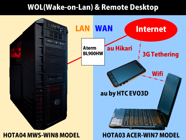 WOL(Wake-on-Lan) and Remoto Desktop