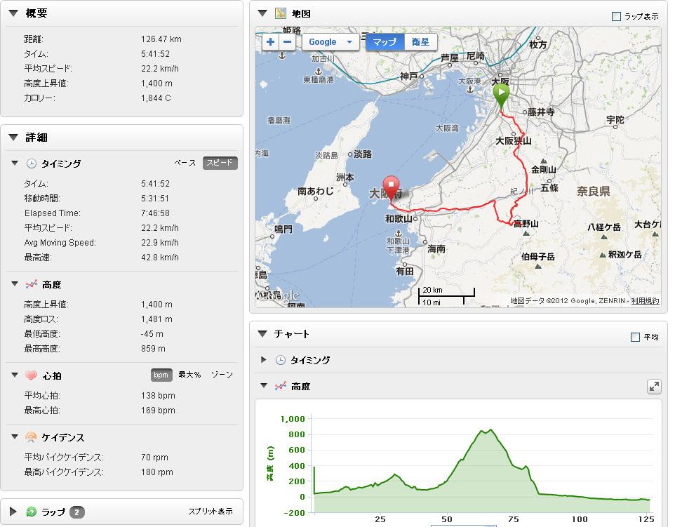 高野山ロングライド[126km/1400mUP]