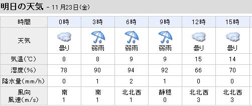 雨対策と最終刺激