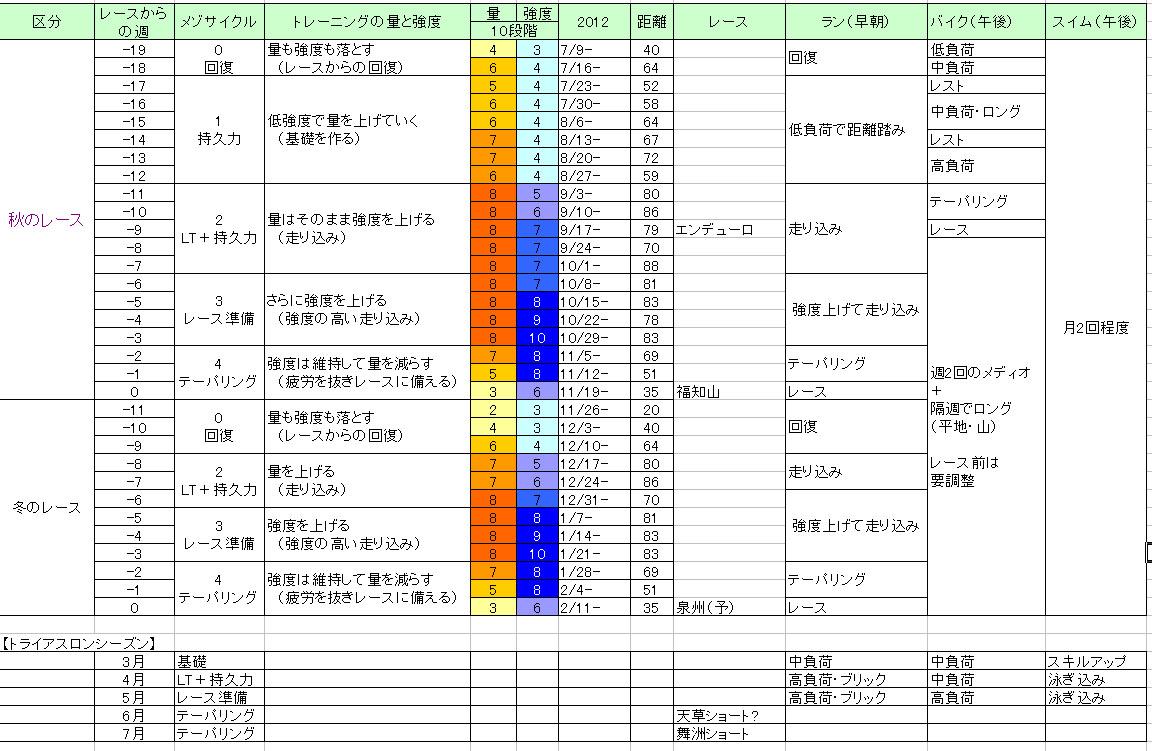 2012-13トレメニュー保管庫
